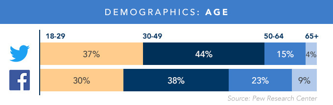Bar graph depicting Twitter and Facebook age demographics