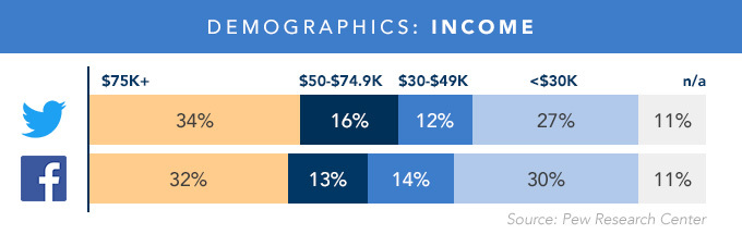 Bar graph depicting Facebook and Twitter demographics based on income