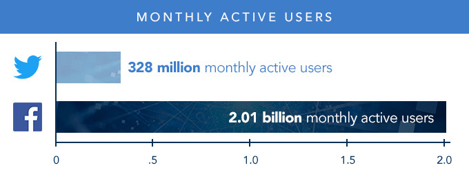 Bar graph comparing monthly active users of Twitter and Facebook