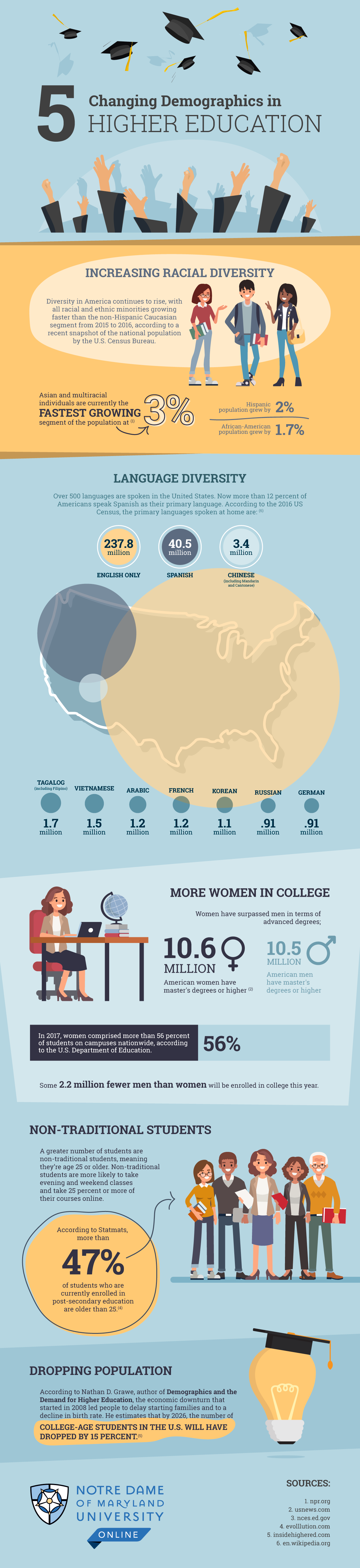 Illustrated infographic detailing five changing demographics in higher education.